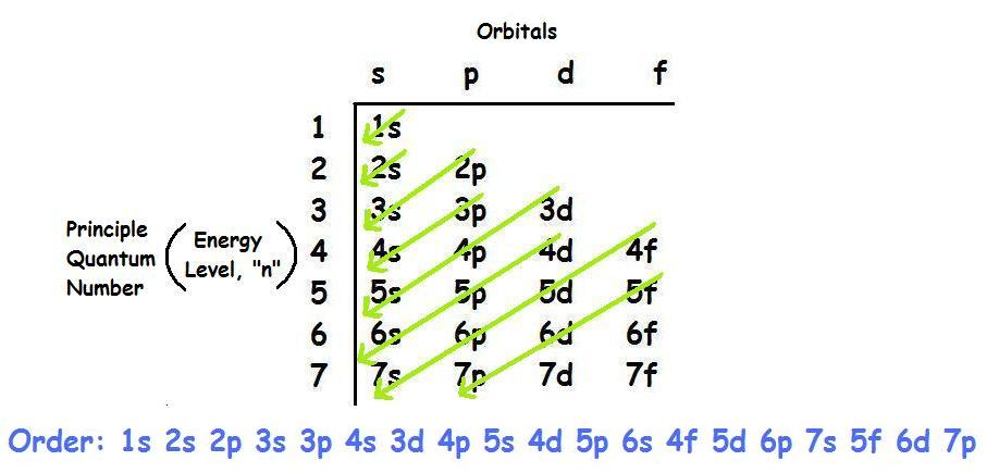 Electron Configurations And Atomic Orbital Diagrams Chemistry
